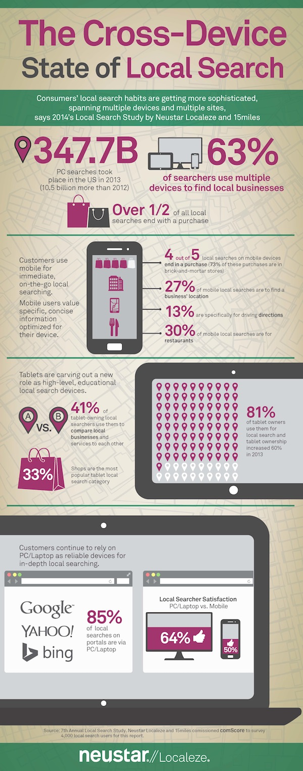 local search fact infographic