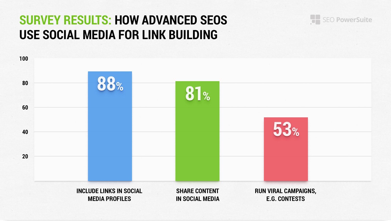 get natural links with social media