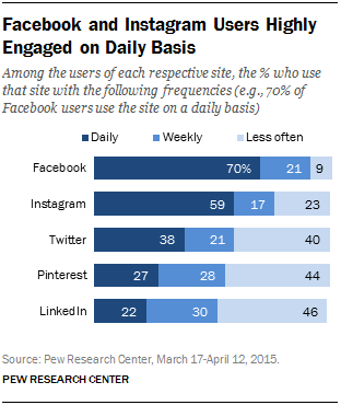 facebook-daily-users-pew