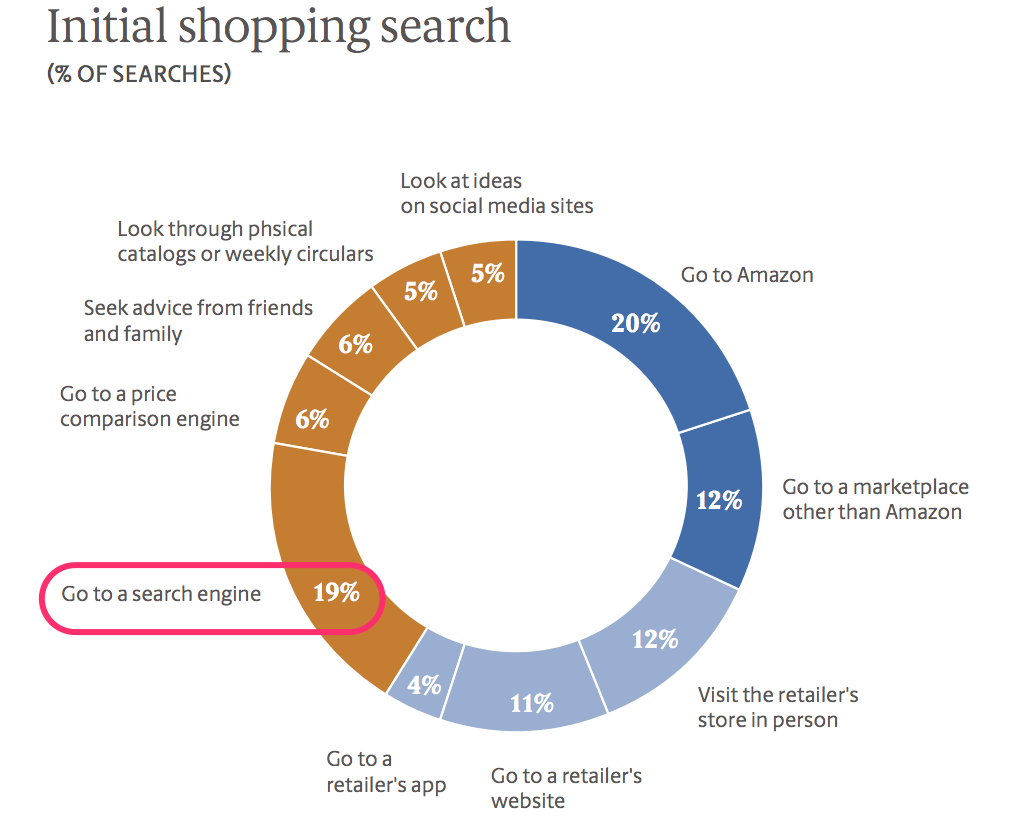 initial-shopping-search
