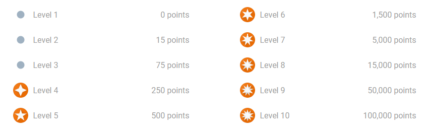 Google Local Guides Levels