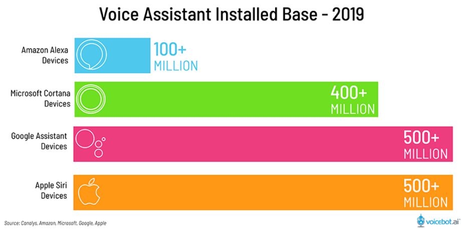 Voice Assistant Installed Base - 2019